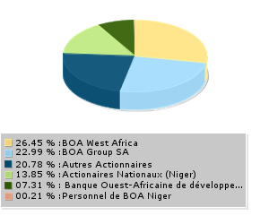 Actionnaires - Bank of Africa Niger SA (BOA Niger)